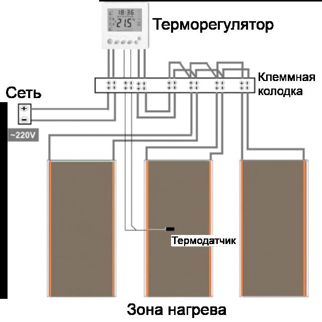 Неисправности терморегулятора теплого пола