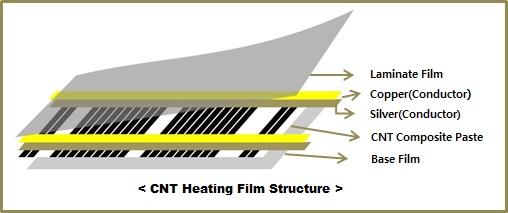 Структура пленочного теплого пола Marpe Стандарт